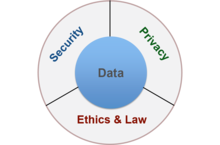 Data Security & Privacy Lab